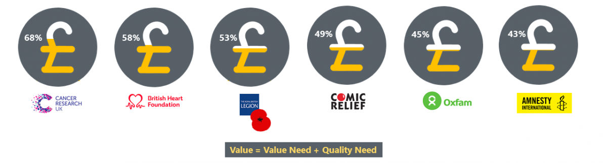 Brand Value Charities Vision One