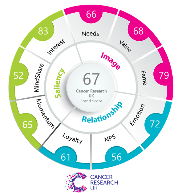 Cancer Research Brand Equity Score Vision One