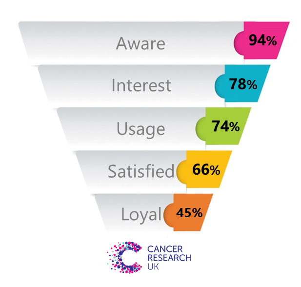 Cancer Research Brand Funnel Vision One