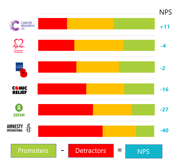 Cancer Research Net Promoter Score Vision One