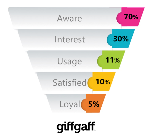 Giffgaff Brand Funnel Vision One