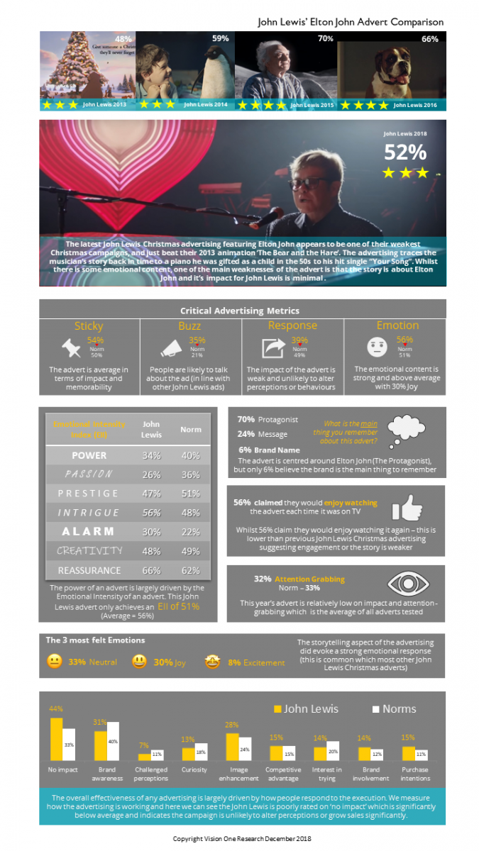 John Lewis AdProbe Infographic Vision One