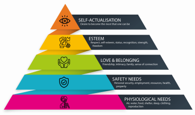 Maslow's Hierarchy of Needs for measuring customer needs-