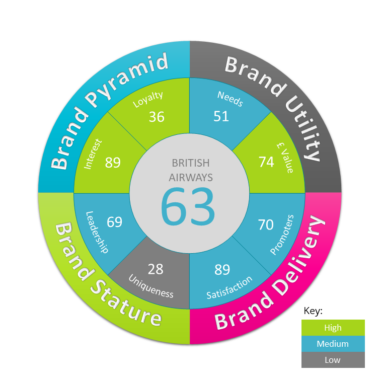 Measure Brand Equity with Brand Equity Wheel