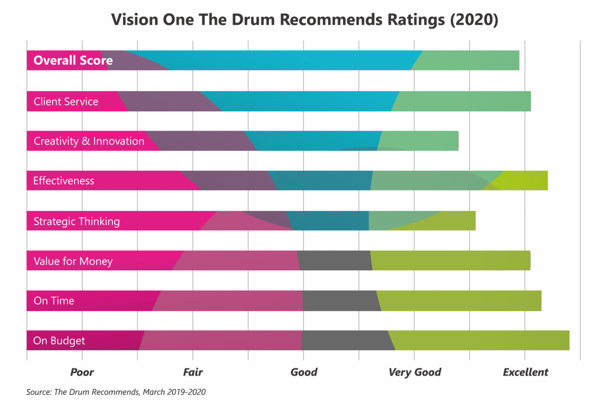 Vision One Our Recommended Statistics The Drum