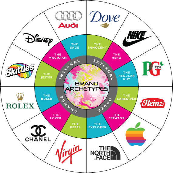 brand archetype wheel