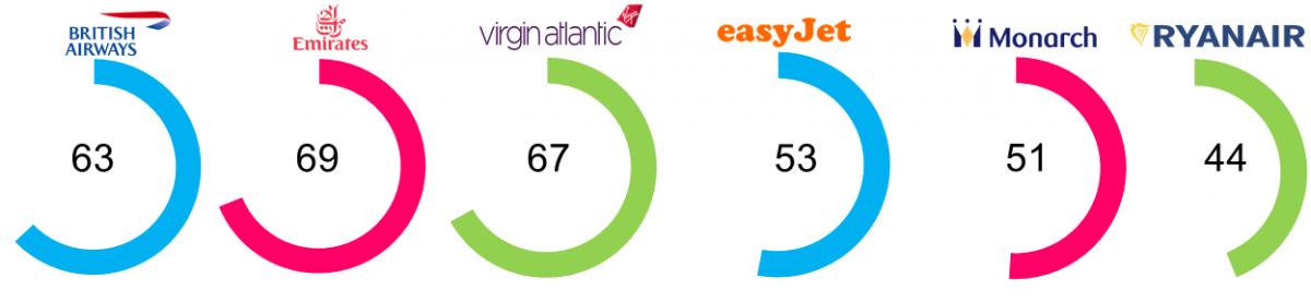 british airways brand equity